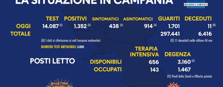 Covid: in Campania 1.352 casi positivi nelle ultime 24 ore e 11 decessi