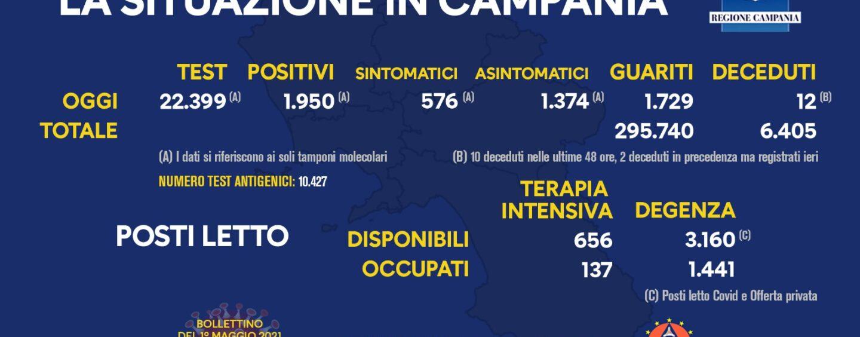 Campania: 1.950 nuovi casi di Covid e 12 decessi nelle ultime 24 ore