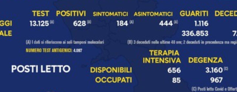 Covid, Campania: 628 positivi in 24 ore su 13.125 tamponi