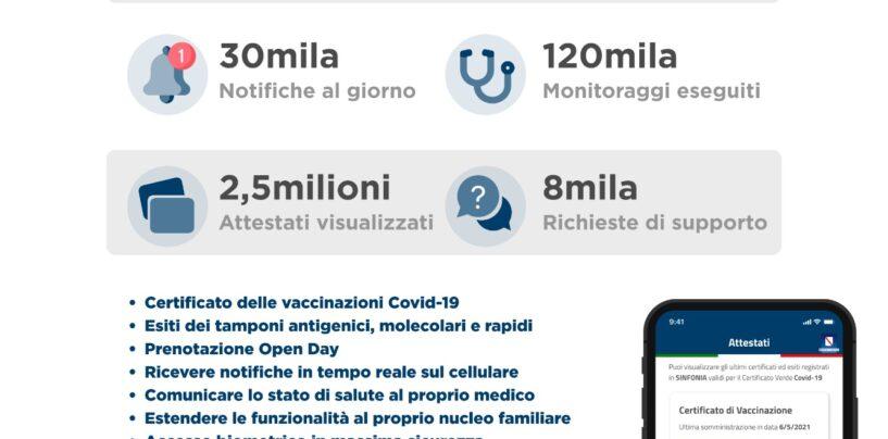 Sanità, e-Covid Sinfonia: ad un anno dal lancio l'App Soresa Regione Campania prima in classifica