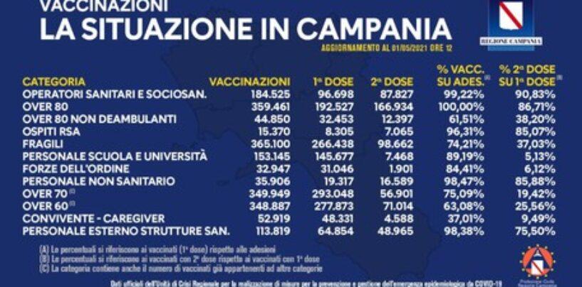 Campania: somministrate 1.713.603 dosi di vaccino
