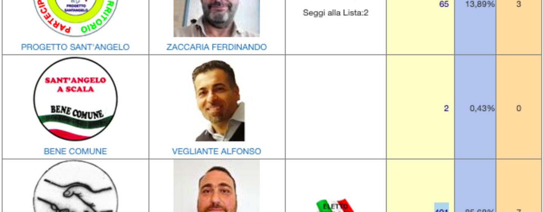 Amministrative, a Sant'Angelo a Scala plebiscito per l'uscente De Fazio
