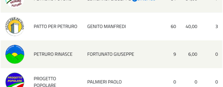 Voto, scrutinio completato nella piccola Petruro: Lombardi confermato sindaco